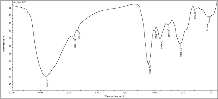 Limonia acidissima l leaf mediated synthesis of zinc oxide fourier transform infrared spectroscopy spectrum of biogenic zinc oxide nanoparticles ccuart Choice Image