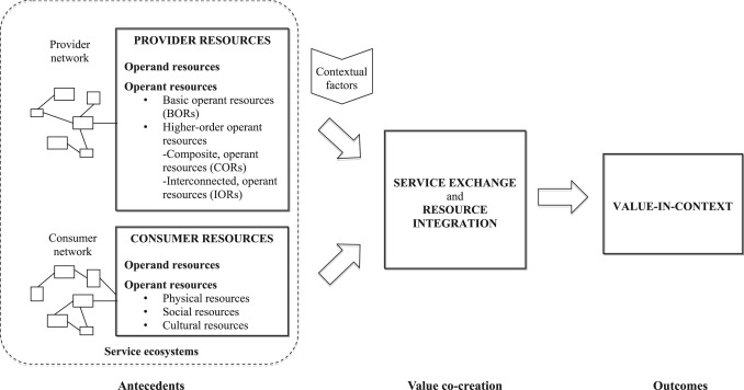 Place Marketing Examined Through A Service Dominant Logic Lens A