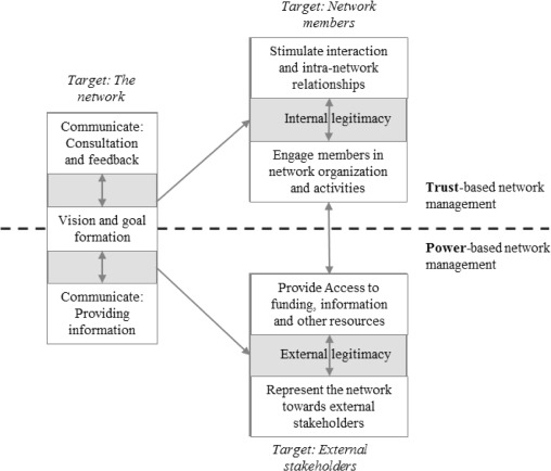 Complexity in the governance of tourism networks: Balancing