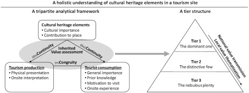 Cultural heritage elements in tourism: A tier structure from