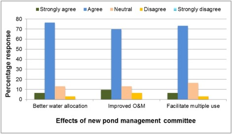 Community pond rehabilitation to deal with climate variability: A