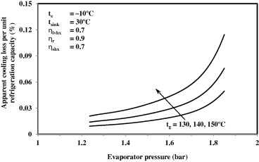Analysis of R134a–DMAC vapour absorption refrigeration