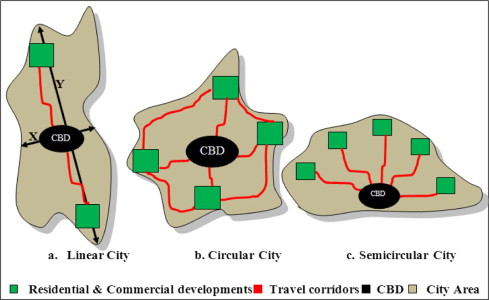 User oriented planning of bus rapid transit corridor in GIS