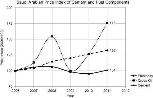Trends and developments in green cement and concrete
