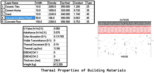 Energy performance analysis of integrating building