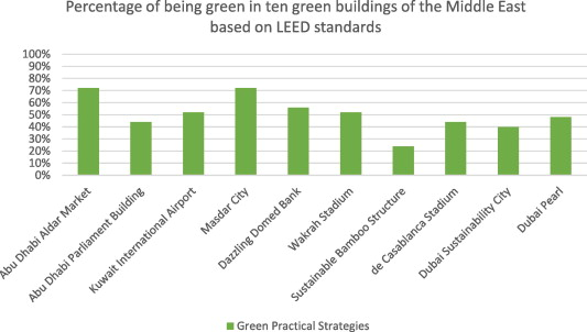 Dilemma of green and pseudo green architecture based on LEED