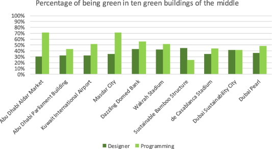 Dilemma of green and pseudo green architecture based on LEED norms