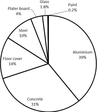 Carbon Footprint And Embodied Energy Consumption Assessment Of