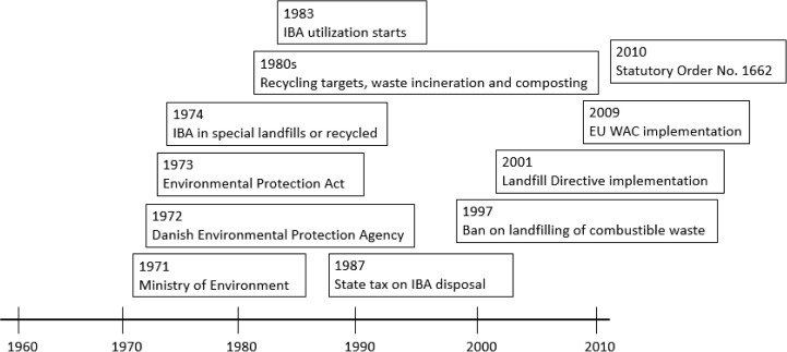 A review of municipal solid waste environmental standards with a