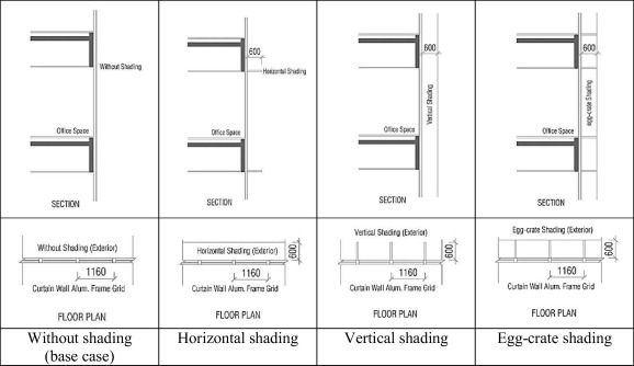 Potential of shading devices and glazing configurations on cooling ...