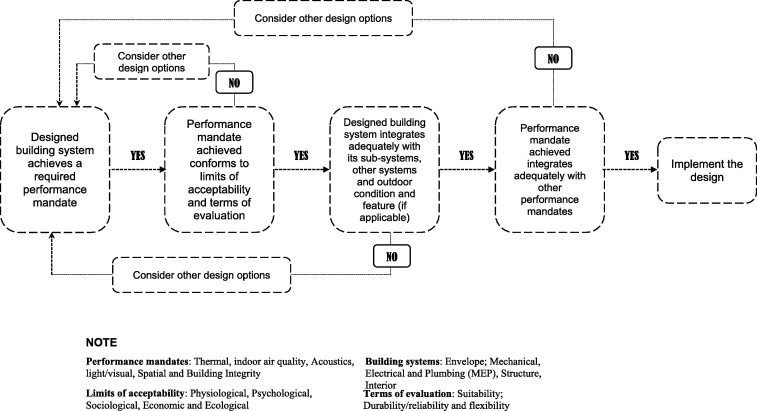 The role of building information modeling bim in delivering the download full size image fandeluxe Choice Image