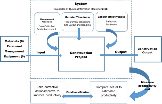 The role of building information modeling bim in delivering the management practices fandeluxe Choice Image