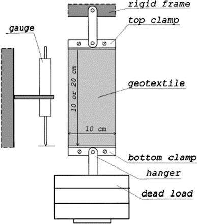 Краткосрочный и долгосрочный мониторинг геосинтетических характеристик