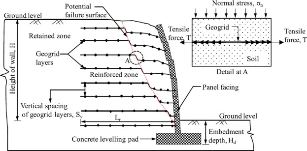 Applications of geosynthetic membranes in soil stabilization