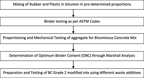 Evaluation of modified bituminous concrete mix developed using