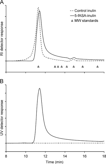 In vitro digestion and fermentation of 5 formyl aminosailcylate size exclusion chromatograms with refractive index ri a or ultraviolet uv b detection of control inulin and 5 fasa inulin peak retention times of ccuart Images