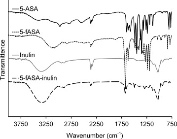 In vitro digestion and fermentation of 5 formyl aminosailcylate ftir spectra of 5 asa 5 fasa inulin and 5 fasa inulin ccuart Images