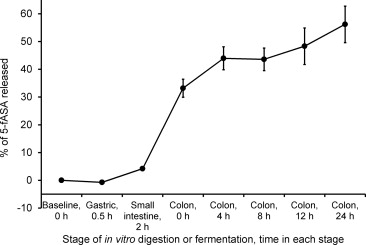 In vitro digestion and fermentation of 5 formyl aminosailcylate release of 5 fasa during in vitro digestion gastric small intestine and fermentation colon error bars show standard deviation n3 some error bars ccuart Images