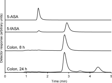 In vitro digestion and fermentation of 5 formyl aminosailcylate hplc traces of 5 asa and 5 fasa standards and representative injections from the colon stage at 8 and 24 h of fermentation respectively ccuart Images