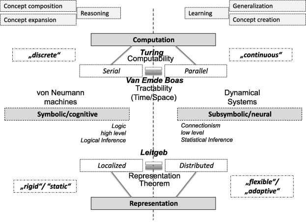 Towards Integrated Neuralsymbolic Systems For Human Level Ai Two