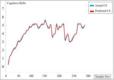 A biologically inspired cognitive skills measurement