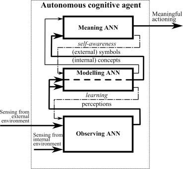 Approaches to cognitive architecture of autonomous intelligent agent