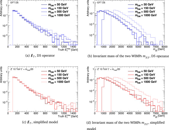 Dark Matter Benchmark Models For Early Lhc Run 2 Searches Report Of The Atlas Cms Dark Matter Forum Sciencedirect