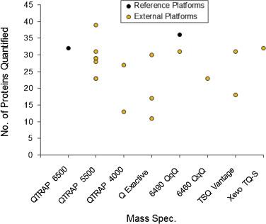 Inter-laboratory evaluation of instrument platforms and