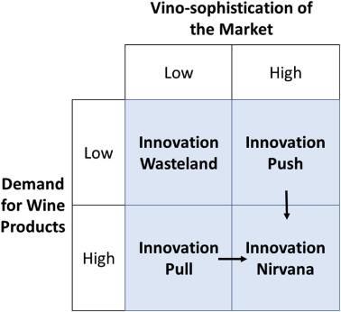 Assessing Environments Of Commercialization Of Innovation