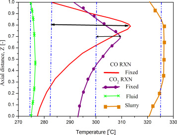 Hydrogenation of CO2 to value-added products—A review and