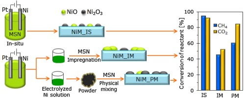 Tailoring the properties of electrolyzed Ni/mesostructured silica
