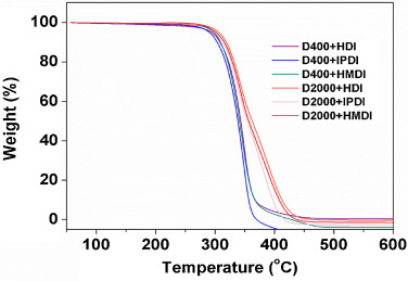 Synthesis of polyureas with CO2 as carbonyl building block and their