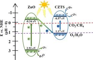 Cu2ZnSnS4 (CZTS)-ZnO: A noble metal-free hybrid Z-scheme