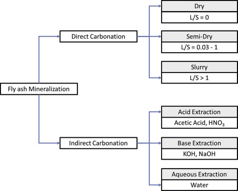 Applications of fly ash for CO2 capture, utilization, and