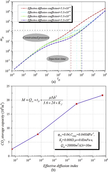 A new methodology to assess the maximum CO2 geosequestration