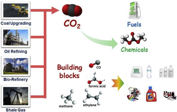 Catalytic conversion of CO2 and shale gas-derived substrates