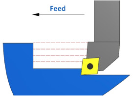Cutting forces during turning with variable depth of cut