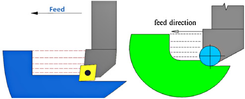 Cutting forces during turning with variable depth of cut - ScienceDirect