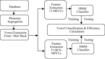 Hindi Vowel Classification Using Qcn Mfcc Features Sciencedirect