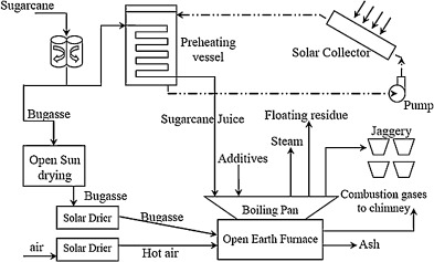 Improving the performance of jaggery making unit using solar