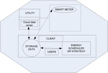 Demand side management scheme in smart grid with cloud
