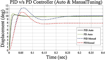 Matlab/simMechanics based control of four-bar passive lower-body