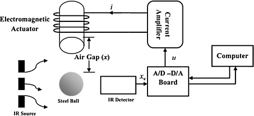 TID and I-TD controller design for magnetic levitation system using on h bridge schematic, induction heating schematic, magnetic contact schematic,