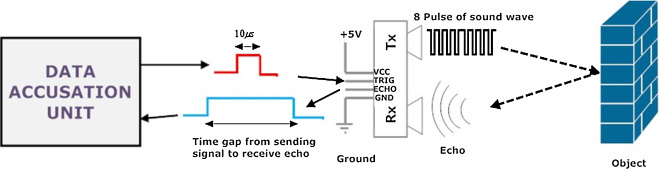 effects of environment on accuracy of ultrasonic sensor operates in