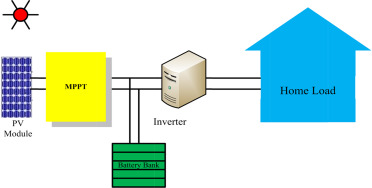 System Model.