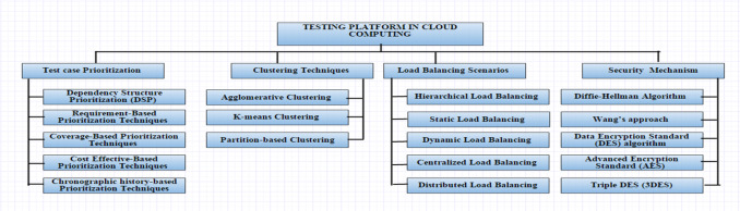 A review on software testing approaches for cloud