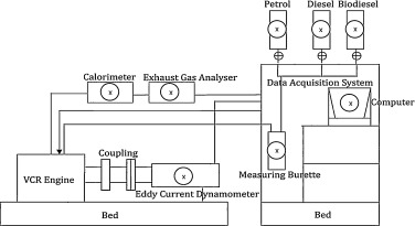 Experimental evaluation of the effect of compression ratio on performance  and emission of SI engine fuelled with gasoline and n-butanol blend at  different loads - ScienceDirectScienceDirect.com