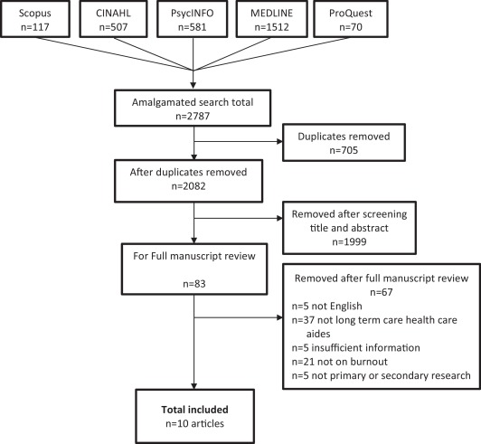 Burnout In The Nursing Home Health Care Aide A Systematic