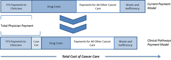 Case study: Transforming cancer care at a community oncology