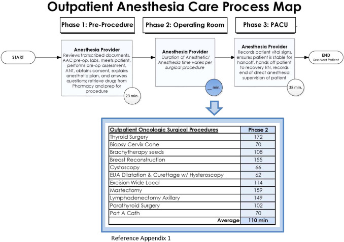 Value Based Care And Bundled Payments Anesthesia Care Costs For